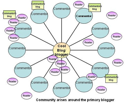 Reader-Centric Blog Graph