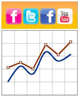 Graph Tracking Social Media